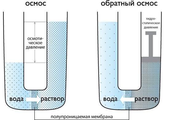 obratnij_osmos_обратный_осмос