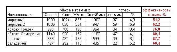 шнековая_соковыжималка_отзывы_shnekovaja_sokovyzhymalka_otzyvy_9